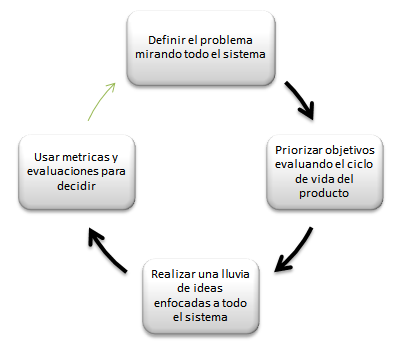 Autodesk - Estrategias de diseño