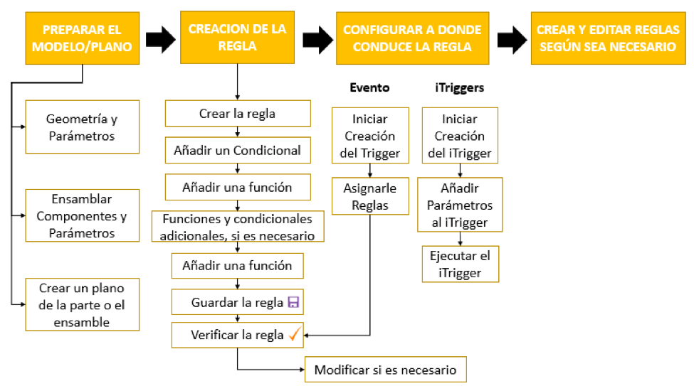 modulo iLogic Autodesk Inventor 1