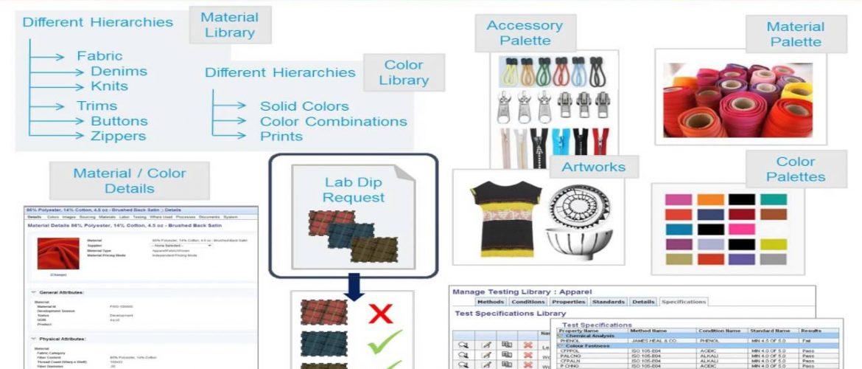Grabación Webcast de FlexPLM, y las mejores prácticas para el Desarrollo de Productos de Moda
